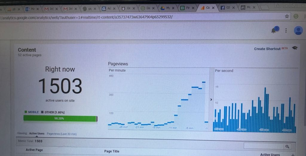Google analytic stats showing that some articles are going viral and the views keeps doubling up